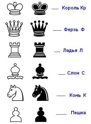 Ноты шахматной доски. Урок 2. символы