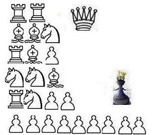 Ценность шахматных фигур по отношению к остальным фигурам